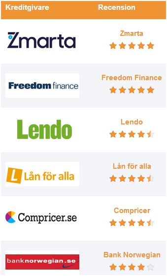 kreditgivare